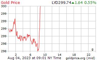 1 hari Gold Harga per Gram di Dinar Libya