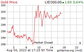 1 天黃金價格每克在利比亞第納爾