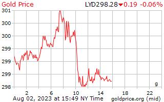 1 día de oro precio por gramo en Dinar libio