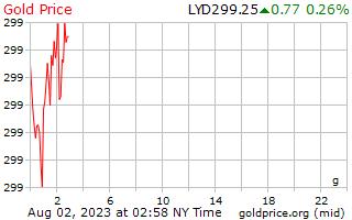 1 Day Gold Price per Gram in Libyan Dinar
