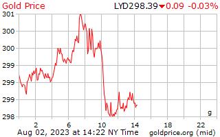 1 hari emas harga per Gram Dinar Libya