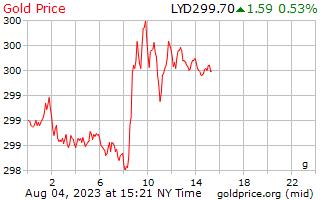 1 ngày vàng giá mỗi gam trong Libya Dinar