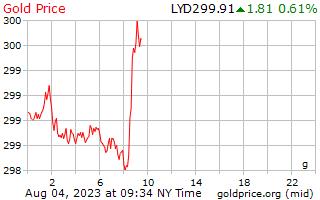 سعر الذهب يوم 1 جرام بالدينار الليبي