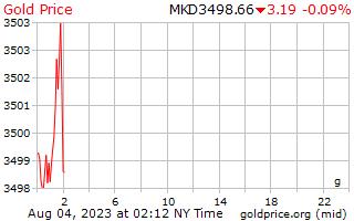 1 день золото цена за грамм в македонских денаров