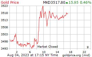 1 天黃金價格每克在馬其頓第納爾