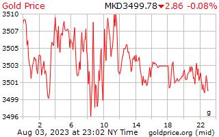 1 天黄金价格每克在马其顿第纳尔
