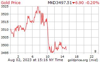 1 Day Gold Price per Gram in Macedonian Denars
