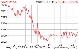 1 día de oro precio por gramo en denares macedonios