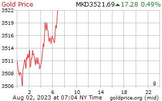 マケドニア デナルでグラムあたり 1 日ゴールドの価格