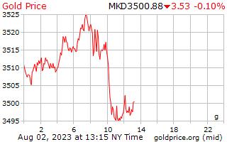 سعر الذهب يوم 1 جرام في عليها المقدونية