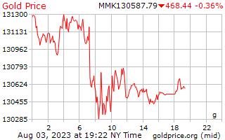 1 天黄金价格每克在缅甸缅元
