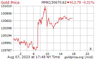 1 dia de ouro preço por grama no birmanês Kyats