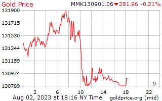 سعر الذهب يوم 1 جرام في بورما كيات