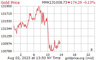 1 hari emas harga per Gram dalam Kyats Burma