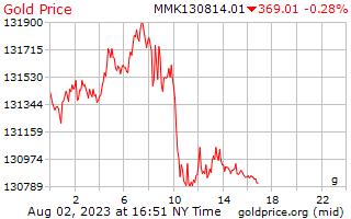 1 Day Gold Price per Gram in Burmese Kyats