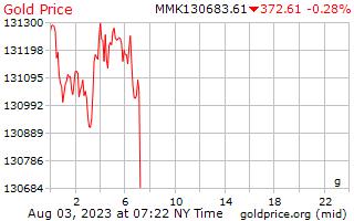 1 יום זהב המחיר לגרם ב Kyats בורמזי