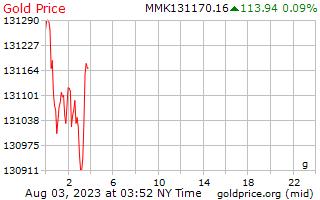 1 天黃金價格每克在緬甸緬元
