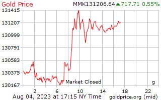 1 ngày vàng giá mỗi gam ở Miến điện Kyats