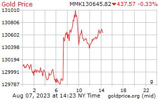 1 hari Gold Harga per Gram di Birma Kyat