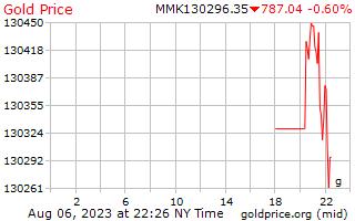 1 giorno oro prezzo al grammo in birmano Kyats
