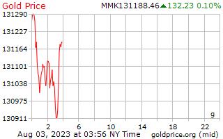 1 день золото цена за грамм в бирманской кьяты