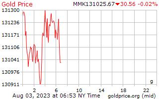 1 día de oro precio por gramo en Kyats de Birmania