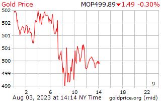 1 Day Gold Price per Gram in Macanese Patacas