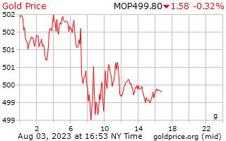 1 dag goud prijs per Gram in Macause Patacas