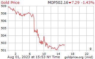 1 天黃金價格每克在澳門澳門元