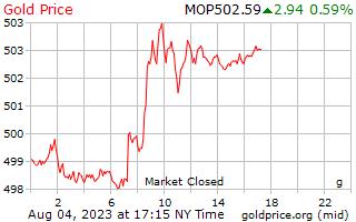 1 hari emas harga per Gram dalam Macanese Patacas