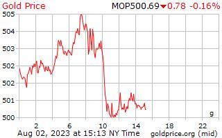 1 天黄金价格每克在澳门澳门元