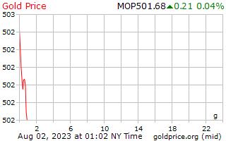 1 hari Gold Harga per Gram di Macau Patacas