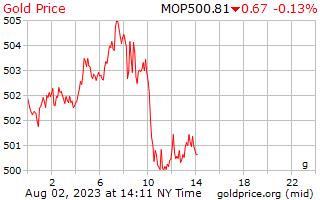 1 dia de ouro preço por grama em Patacas macaenses