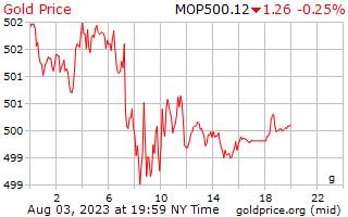 1 день золото цена за грамм в патак Макао