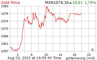 1 วันทองราคาต่อกรัมใน Pesos เม็กซิกัน