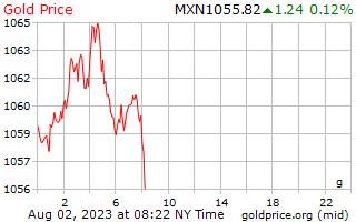 سعر الذهب يوم 1 جرام في بيزو مكسيكي