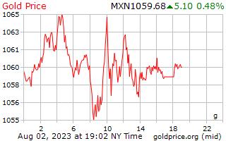 1 journée d'or prix euros le gramme en Pesos mexicains