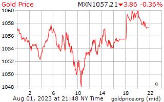 1 день золото цена за грамм в мексиканских песо