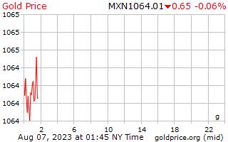 1 hari Gold Harga per Gram dalam Peso Meksiko