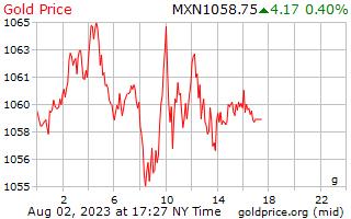 1 hari emas harga per Gram dalam Peso Mexico