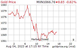 1 día de oro precio por gramo en Pesos mexicanos