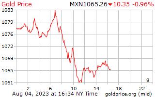 1 giorno oro prezzo al grammo in Pesos messicani