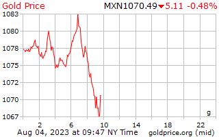 1 天黄金价格每克在墨西哥比索