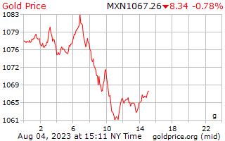 メキシコ ペソのグラムあたり 1 日ゴールドの価格