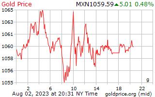 1 dia de ouro preço por grama em Pesos mexicanos