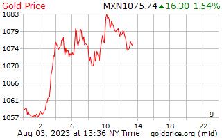 1 天黃金價格每克在墨西哥比索