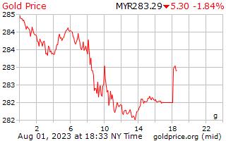 1 dia de ouro preço por grama em Ringgits da Malásia