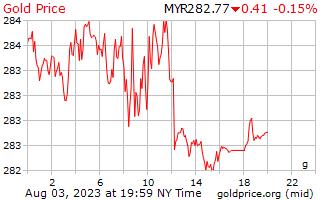 1 день золото цена за грамм в Малайзийский ринггит