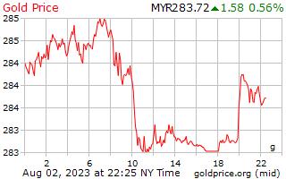 1 día de oro precio por gramo en Malasia Ringgits