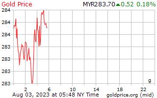 1 hari emas harga per Gram di Malaysia jelas